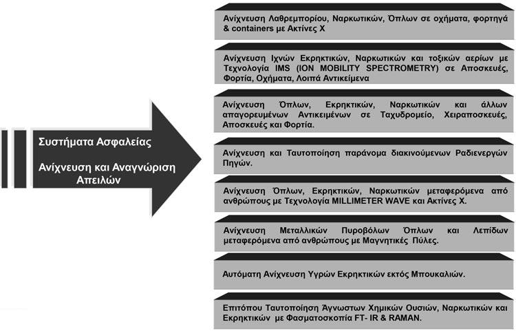 katigories-asfaleia-anixneusi